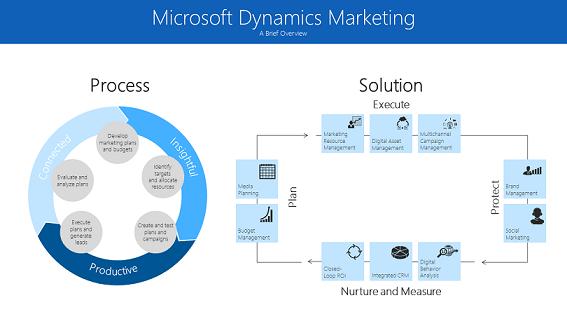 Microsoft Dynamics Marketing for Microsoft Dynamics CRM: Spring 2016 Update