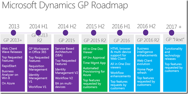 Microsoft Dynamics GP 2016 Will Arrive in May