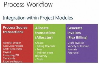 Advanced Project Management Functionality For Microsoft Dynamics SL 2015