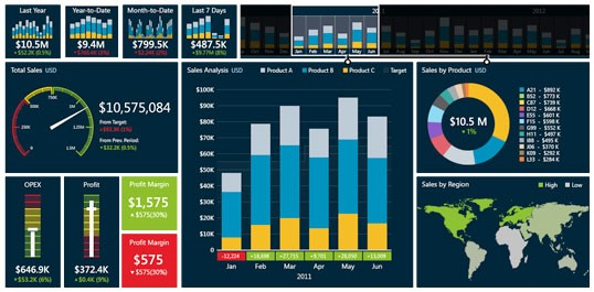 More Business Intelligence For Microsoft Dynamics SL: Microsoft Acquires Datazen