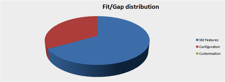 Fit Gap Analysis Microsoft Dynamics Erp And Accounting