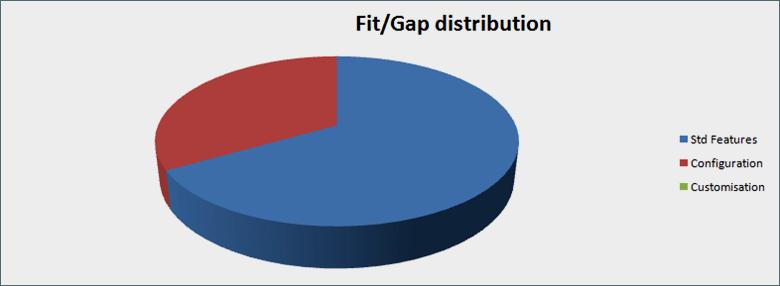 Sample Fit / Gap Analysis